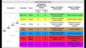 trailer wiring codes for 4 pin to 7 pin connector