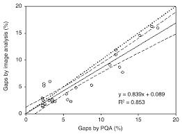 assessment of vineyard canopy porosity using machine vision