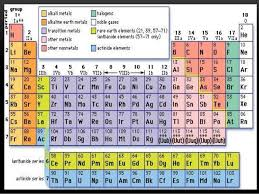 Fe On The Periodic Table The Modern Periodic Table