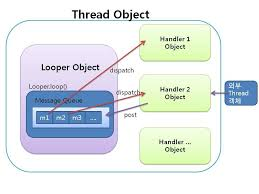android looper handler looper thread on android the log of