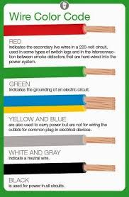types of wires used in electrical wiring electrical wire color codes stats info