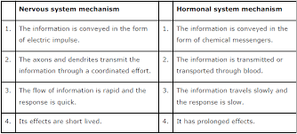 ncert solutions for class 10th science chapter 7 control and