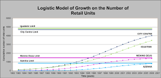 growth dynamic of retail locations a methodological approach