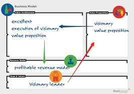 Simple Business Model Template Business Model Innovation A Fresh Approach To Strategy