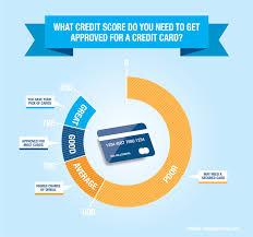 Business Credit Card Instant Approval Credit Score Requirements For Credit Card Approval