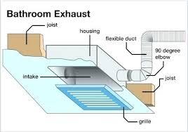 exhaust fan pipe size bathroom exhaust fan size howt club