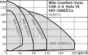 wilo water supply pressure boosting