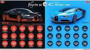 bugatti veyron ss vs bugatti chiron w16 daily techno trends