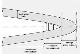 a finite element approach coupling a continuous gradient damage