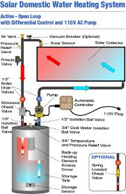 solar water heaters active systems