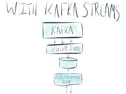 introducing kafka streams stream processing made simple confluent