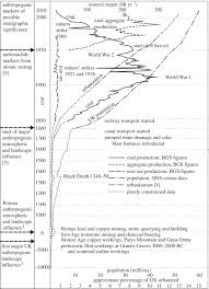 Geologic Time Scale Worksheet Human Geological Geomorphological Agents Philosophical