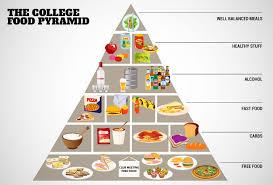 the college food pyramid college food humor thrillist