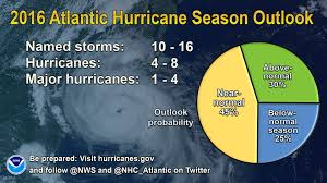 near normal atlantic hurricane season is most likely this year