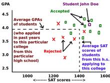 college admissions in the united states wikipedia