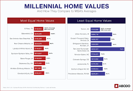 data millennial homebuyers where are young people buying the
