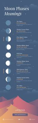 moon phases meanings infographic a beginner s framework for