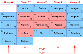 where are semiconductors on the periodic table 2 3 semiconductor materials