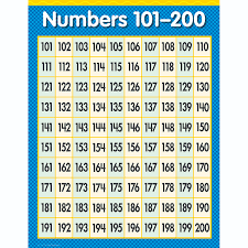 Counting From 100 To 200 Chart Numbers 101 200 Math Sm Chart Gr1 3 Charts Mathematics