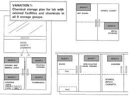 what should be stored in a flammable storage cabinet chemical storage nine compatible storage group system