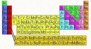 Sulfur On The Periodic Table Natural Sciences Grade 9