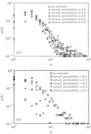 degree distribution and robustness of cooperative communication