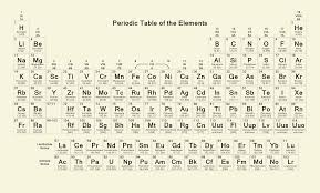 What Is The Purpose Of The Periodic Table Atomic Design Methodology Atomic Design By Brad Frost