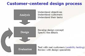 test plan for mobile application testing software testing concept