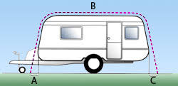 Caravan Awning Size How To Measure For A Caravan Awning