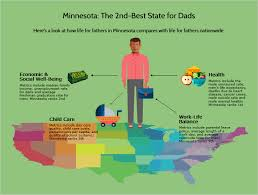 best states to work in report minnesota is 2nd best state for dads kstp com