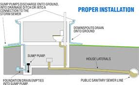 Basement Systems Of New York by Bright Design Sump Pump For Basement Systems In Connecticut And