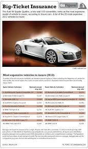 audi insurance most expensive cars to insure infographic