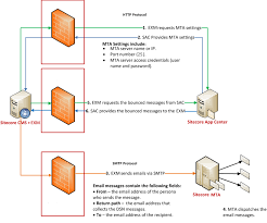 sitecore documentation dispatching through the sitecore mta