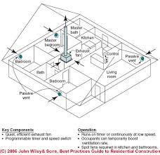 innovation idea home ventilation system design on ideas homes abc