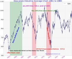 ko stock quote yahoo 100 years dow jones industrial average chart history updated
