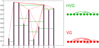 sequential motif profile of natural visibility graphs inspire hep