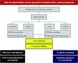 arsenic speciation in seafood by lc icp ms ms method development