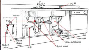 Kitchen Sink Pipe - kitchen sink plumbing diagram diy double drain vent pipe parts