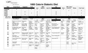 top diet foods diabetic diet