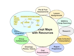 what is the process of writing a research paper cmap cmap software