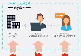 bureau d enregistrement nom de domaine afnic on nouveau dossier thématique afnic sur le fr lock