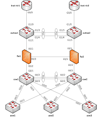 logical layout of network how to draw clear l3 logical network diagrams packet pushers