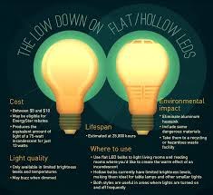 eco friendly light bulbs light bulb moment energy efficient lighting ecofriendly
