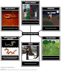 archetypal themes list character archetypes archetype list definition exles