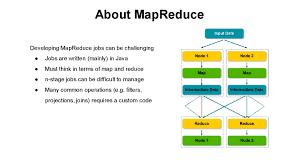 Map In Java Hadoop Component Apache Pig Online Hadoop Course
