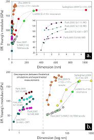 mechanics of nanoelectromechanical systems bridging the gap