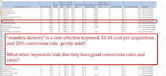 pay per click optimizations for amazon product campaigns