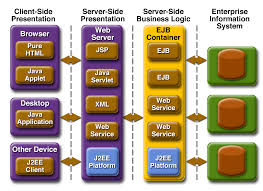 java 2 platform enterprise edition j2ee overview