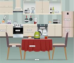images about kitchen on pinterest vocabulary picture dictionary