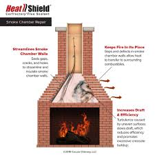 smoke chamber repair coat or cerfractory foam heatshield chimney